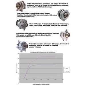 High Output Alternator Automotive